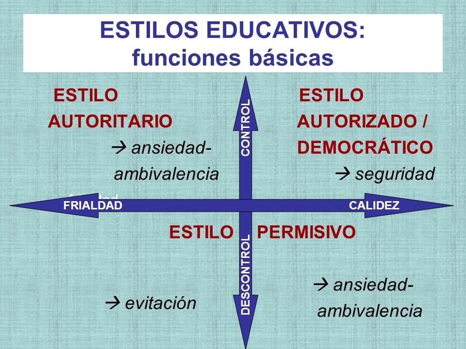 ESTILOS EDUCATIVOS: funciones básicas ESTILO AUTORITARIO ansiedad- ambivalencia frialdad ESTILO AUTORIZADO / DEMOCRÁTICO seguridad ESTILO evitación PE
