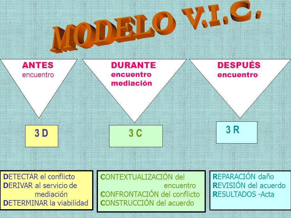 ANTES encuentro DURANTE encuentro mediación DESPUÉS encuentro 3 C3 D 3 R DETECTAR el conflicto DERIVAR al servicio de mediación DETERMINAR la viabilid