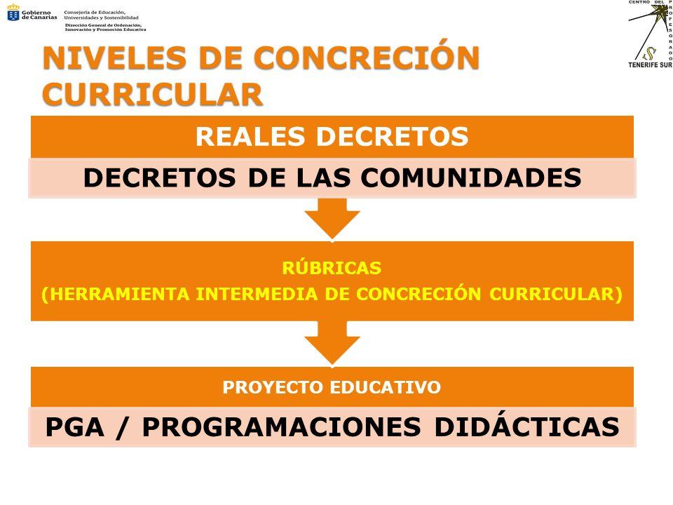 PROYECTO EDUCATIVO PGA / PROGRAMACIONES DIDÁCTICAS RÚBRICAS (HERRAMIENTA INTERMEDIA DE CONCRECIÓN CURRICULAR) REALES DECRETOS DECRETOS DE LAS COMUNIDA
