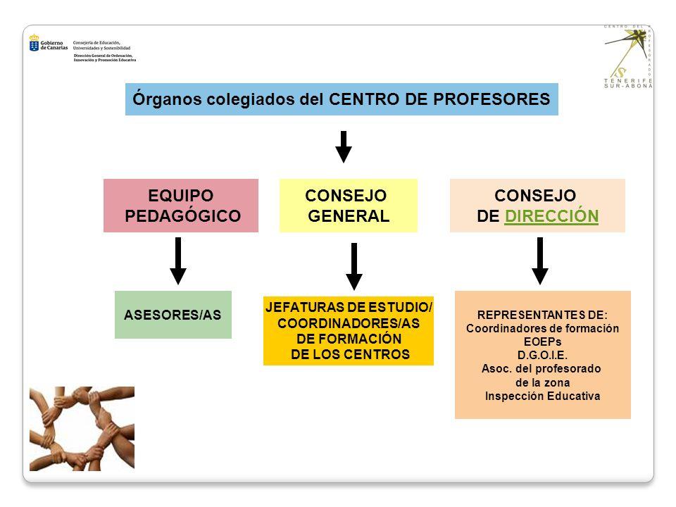 Órganos colegiados del CENTRO DE PROFESORES EQUIPO PEDAGÓGICO CONSEJO GENERAL CONSEJO DE DIRECCIÓN ASESORES/AS JEFATURAS DE ESTUDIO/ COORDINADORES/AS