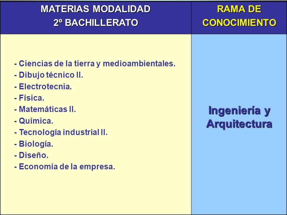 MATERIAS MODALIDAD 2º BACHILLERATO RAMA DE CONOCIMIENTO - Ciencias de la tierra y medioambientales. - Dibujo técnico II. - Electrotecnia. - Física. -