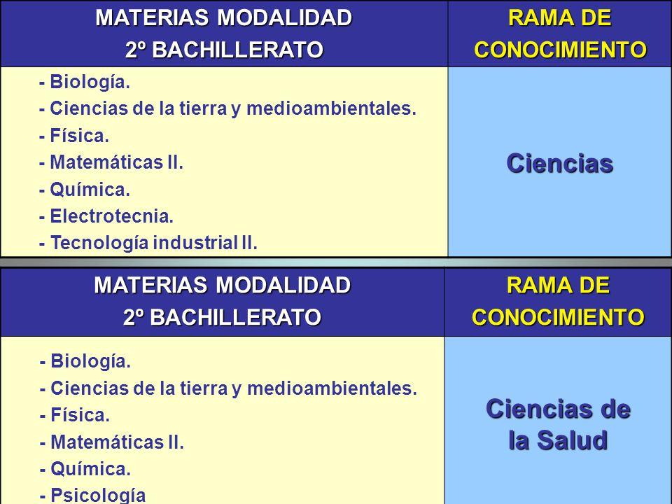 MATERIAS MODALIDAD 2º BACHILLERATO RAMA DE CONOCIMIENTO - Biología. - Ciencias de la tierra y medioambientales. - Física. - Matemáticas II. - Química.