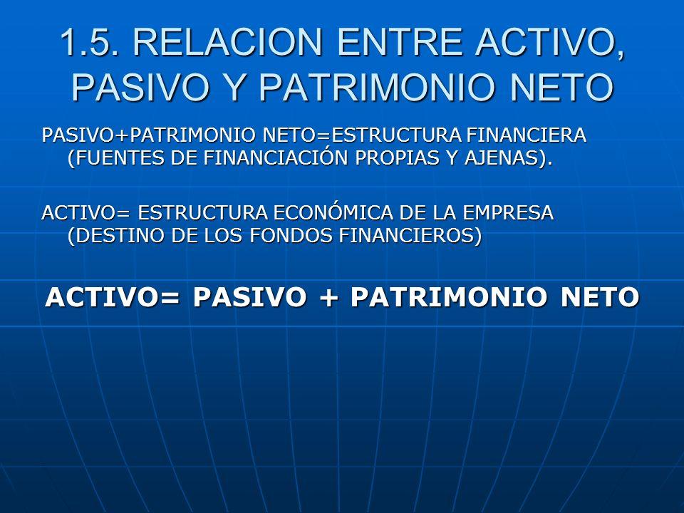 1.5. RELACION ENTRE ACTIVO, PASIVO Y PATRIMONIO NETO PASIVO+PATRIMONIO NETO=ESTRUCTURA FINANCIERA (FUENTES DE FINANCIACIÓN PROPIAS Y AJENAS). ACTIVO=