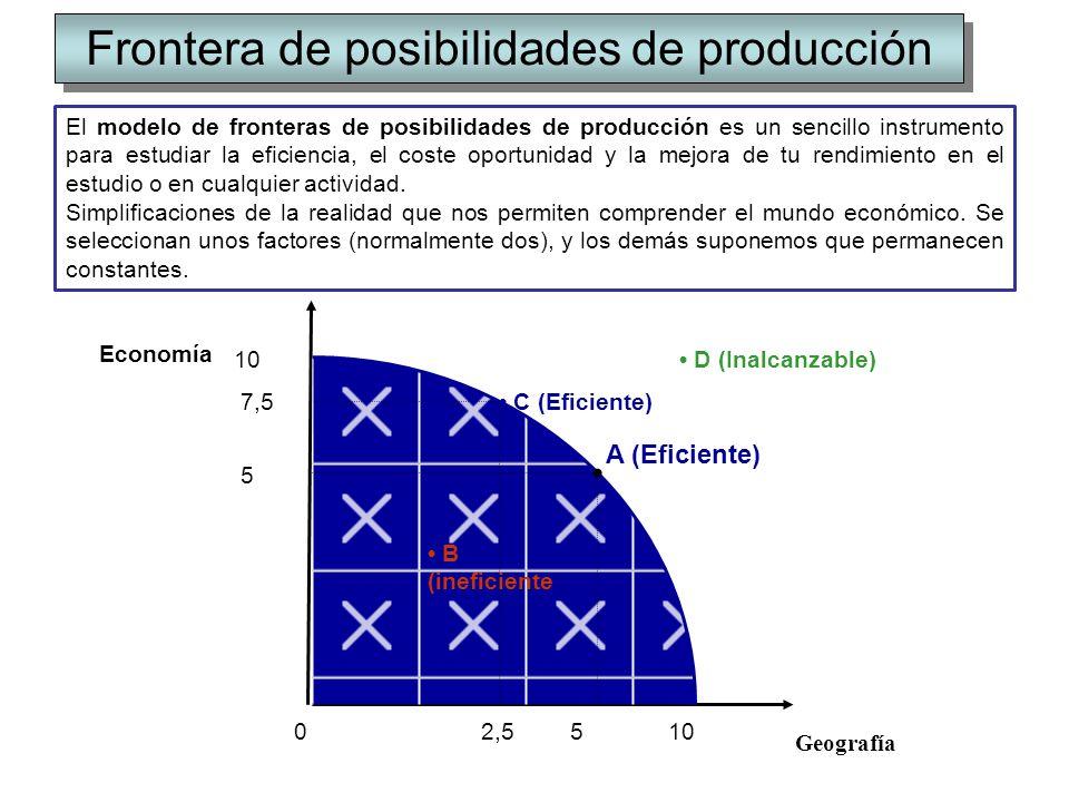 Frontera de posibilidades de producción Economía Geografía 0 10 5 5 A (Eficiente) D (Inalcanzable) B (ineficiente C (Eficiente)7,5 2,5 El modelo de fr