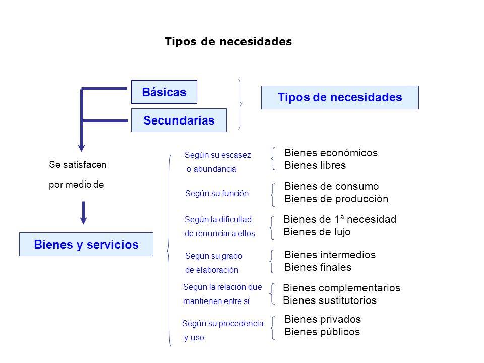 Tipos de necesidades Básicas Secundarias Según su escasez o abundancia Según la relación que mantienen entre sí Según su grado de elaboración Según su