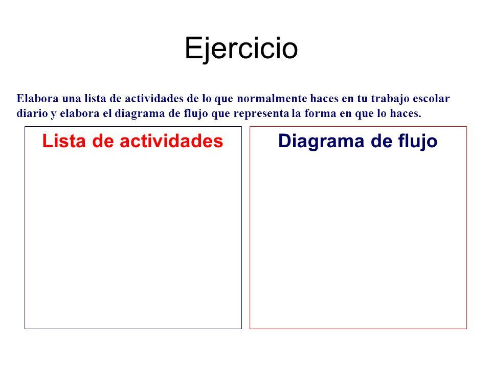 Ejercicio Lista de actividadesDiagrama de flujo Elabora una lista de actividades de lo que normalmente haces en tu trabajo escolar diario y elabora el