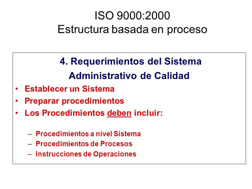 ISO 9000:2000 Estructura basada en proceso 4. Requerimientos del Sistema Administrativo de Calidad Establecer un Sistema Preparar procedimientos Los P