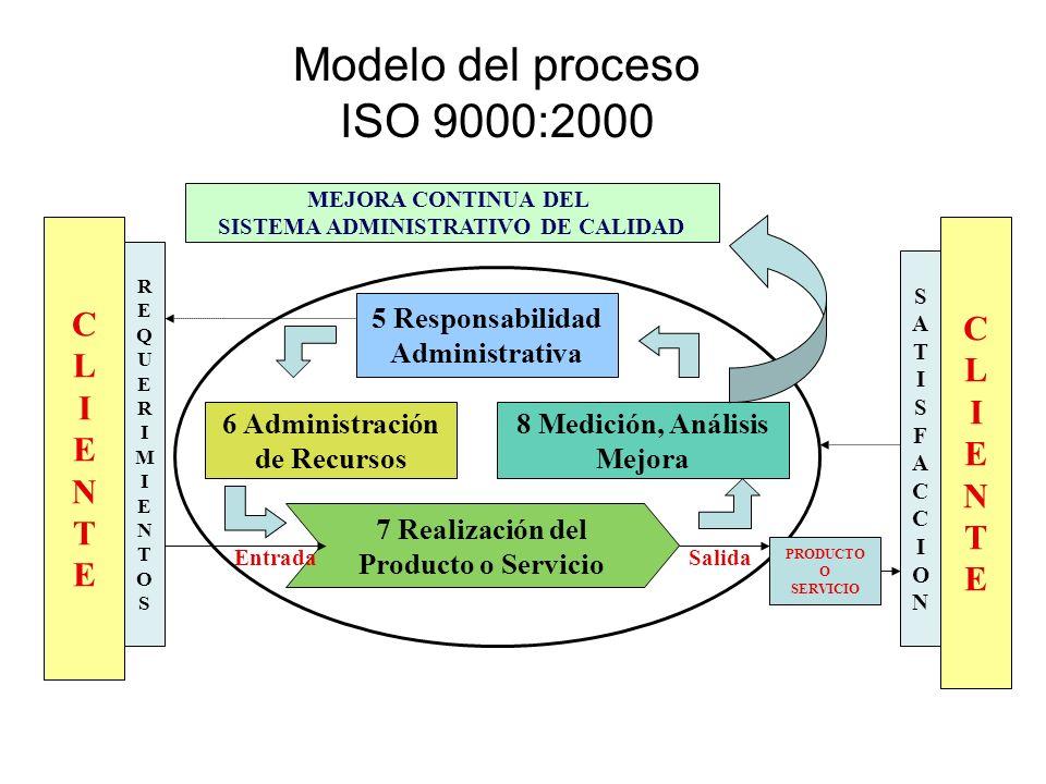 Modelo del proceso ISO 9000:2000 CLIENTECLIENTE CLIENTECLIENTE MEJORA CONTINUA DEL SISTEMA ADMINISTRATIVO DE CALIDAD REQUERIMIENTOSREQUERIMIENTOS SATI