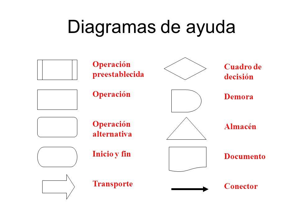 Diagramas de ayuda Operación preestablecida Operación alternativa Inicio y fin Transporte Cuadro de decisión Demora Almacén Documento Conector