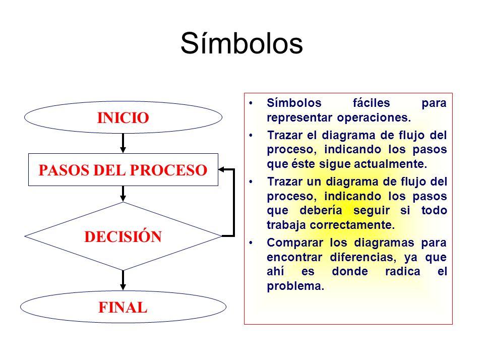 Símbolos Símbolos fáciles para representar operaciones. Trazar el diagrama de flujo del proceso, indicando los pasos que éste sigue actualmente. Traza