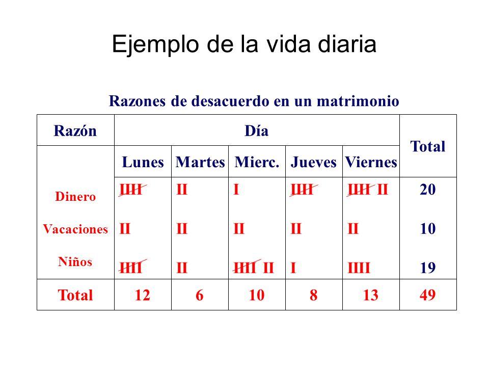 Ejemplo de la vida diaria Razón Dinero Vacaciones Niños Total LunesMierc.JuevesMartes Día 810612 IIII II IIII II I II IIII II IIII II I IIII II II III