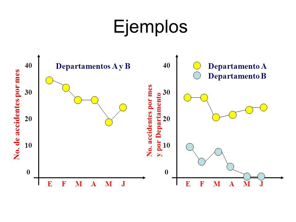 Ejemplos No. de accidentes por mes 40 30 20 10 0 E F M A M J Departamentos A y B 40 30 20 10 0 E F M A M J Departamento A Departamento B No. accidente