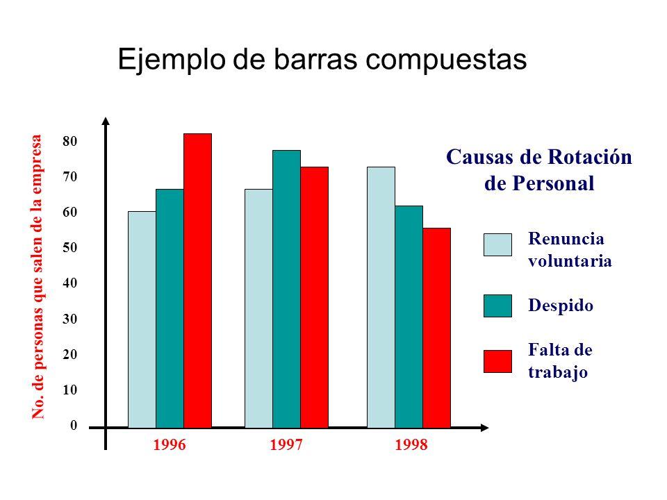 Ejemplo de barras compuestas 80 70 60 50 40 30 20 10 0 1996 1997 1998 No. de personas que salen de la empresa Causas de Rotación de Personal Renuncia
