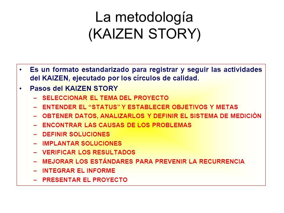 La metodología (KAIZEN STORY) Es un formato estandarizado para registrar y seguir las actividades del KAIZEN, ejecutado por los círculos de calidad. P