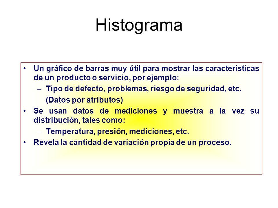 Histograma Un gráfico de barras muy útil para mostrar las características de un producto o servicio, por ejemplo: –Tipo de defecto, problemas, riesgo