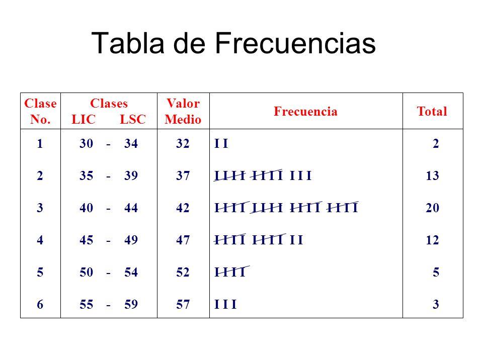 Tabla de Frecuencias 123456123456 Clase No. Clases LICLSC 30 - 34 35 - 39 40 - 44 45 - 49 50 - 54 55 - 59 Valor Medio 32 37 42 47 52 57 Frecuencia I I