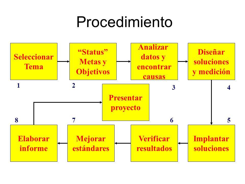Procedimiento Seleccionar Tema Analizar datos y encontrar causas Status Metas y Objetivos Presentar proyecto Elaborar informe Mejorar estándares Verif