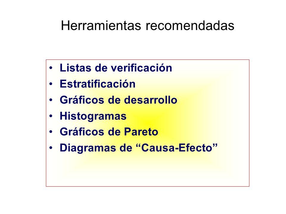 Herramientas recomendadas Listas de verificación Estratificación Gráficos de desarrollo Histogramas Gráficos de Pareto Diagramas de Causa-Efecto