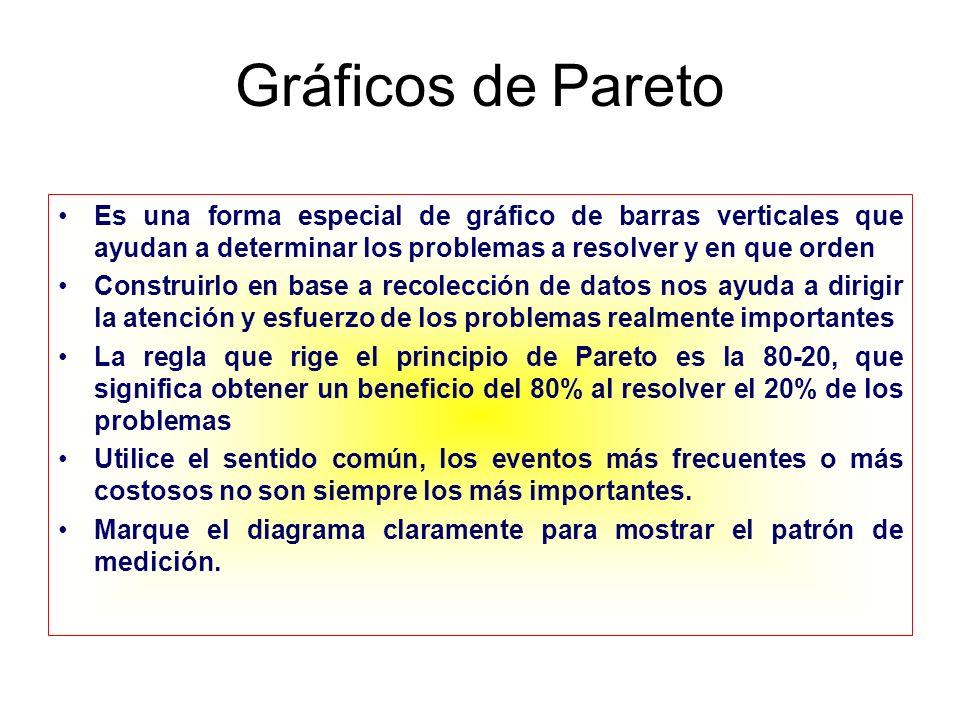 Gráficos de Pareto Es una forma especial de gráfico de barras verticales que ayudan a determinar los problemas a resolver y en que orden Construirlo e