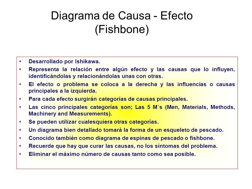 Diagrama de Causa - Efecto (Fishbone) Desarrollado por Ishikawa. Representa la relación entre algún efecto y las causas que lo influyen, identificándo