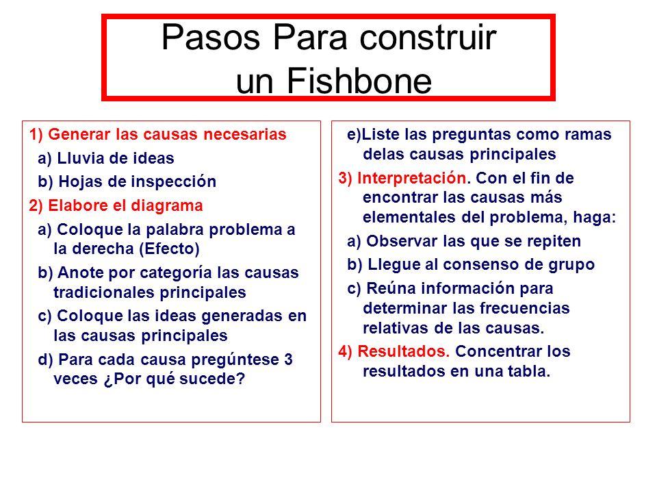 Pasos Para construir un Fishbone 1) Generar las causas necesarias a) Lluvia de ideas b) Hojas de inspección 2) Elabore el diagrama a) Coloque la palab