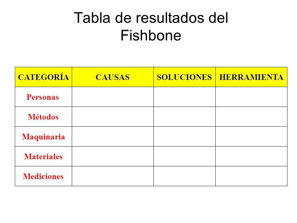 Tabla de resultados del Fishbone CATEGORÍACAUSASSOLUCIONESHERRAMIENTA Personas Métodos Maquinaria Materiales Mediciones