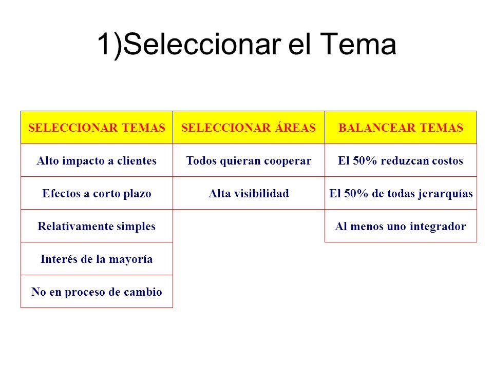 1)Seleccionar el Tema SELECCIONAR TEMASSELECCIONAR ÁREASBALANCEAR TEMAS Alto impacto a clientes Relativamente simples Efectos a corto plazo Interés de