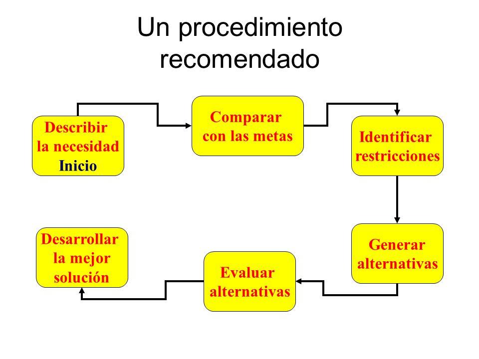 Un procedimiento recomendado Describir la necesidad Inicio Comparar con las metas Identificar restricciones Generar alternativas Evaluar alternativas