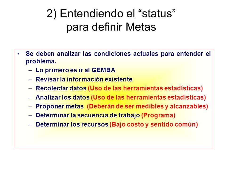 2) Entendiendo el status para definir Metas Se deben analizar las condiciones actuales para entender el problema. –Lo primero es ir al GEMBA –Revisar