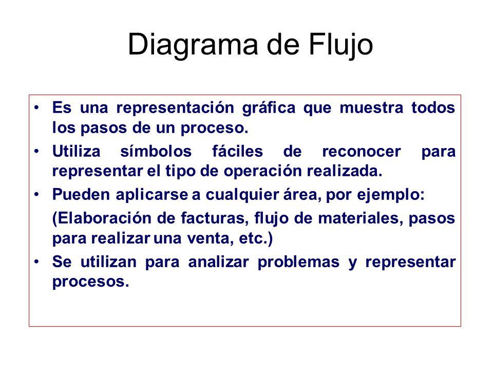 Diagrama de Flujo Es una representación gráfica que muestra todos los pasos de un proceso. Utiliza símbolos fáciles de reconocer para representar el t