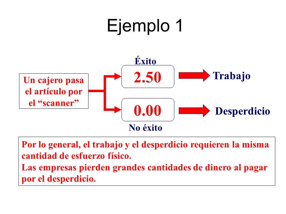 Ejemplo 1 Un cajero pasa el artículo por el scanner 2.50 0.00 Trabajo Desperdicio Éxito No éxito Por lo general, el trabajo y el desperdicio requieren
