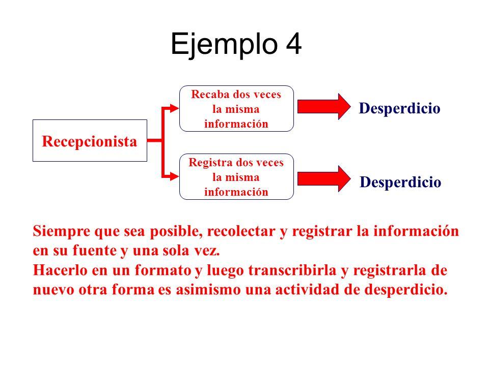 Ejemplo 4 Recepcionista Recaba dos veces la misma información Registra dos veces la misma información Desperdicio Siempre que sea posible, recolectar