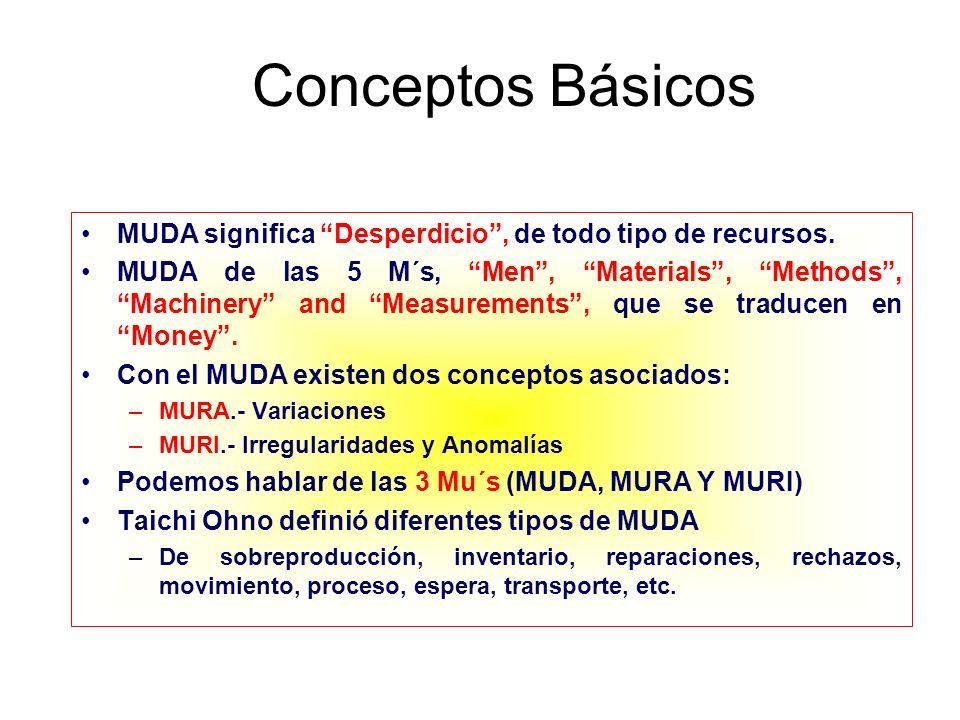 Conceptos Básicos MUDA significa Desperdicio, de todo tipo de recursos. MUDA de las 5 M´s, Men, Materials, Methods, Machinery and Measurements, que se