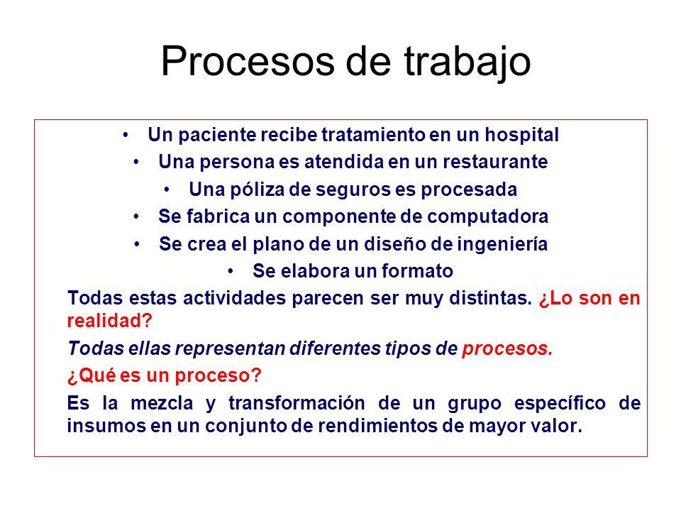 Procesos de trabajo Un paciente recibe tratamiento en un hospital Una persona es atendida en un restaurante Una póliza de seguros es procesada Se fabr