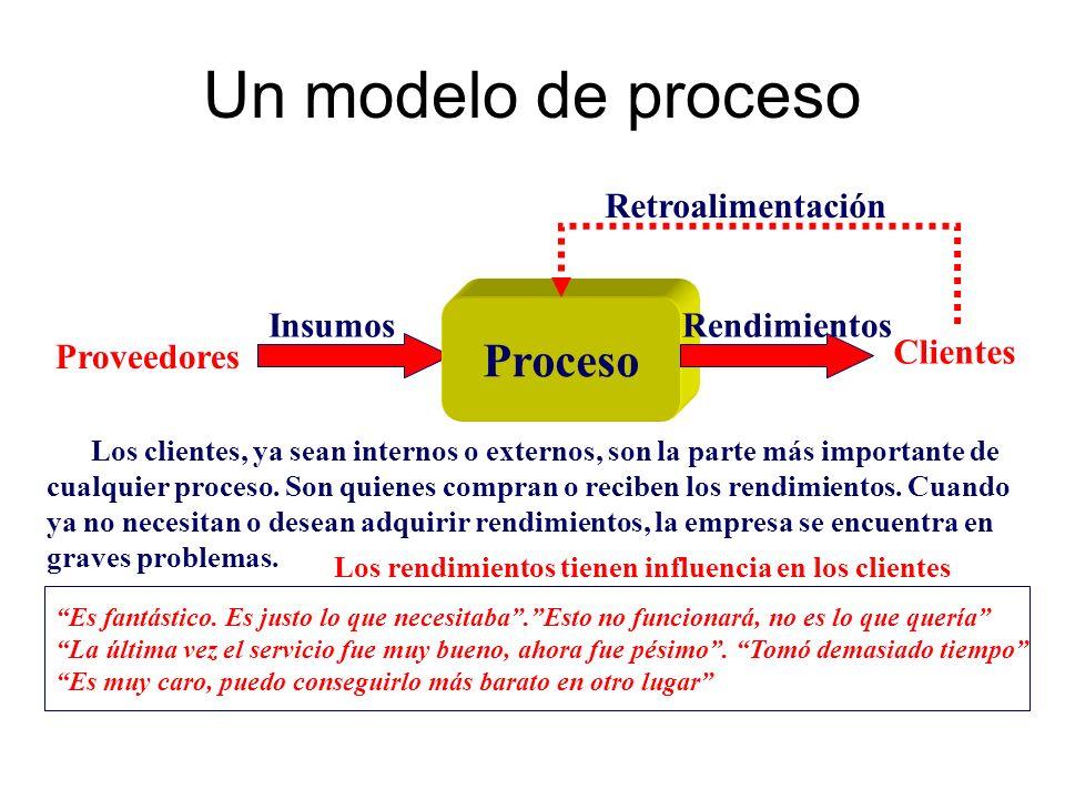 Un modelo de proceso Proceso InsumosRendimientos Proveedores Clientes Retroalimentación Los clientes, ya sean internos o externos, son la parte más im