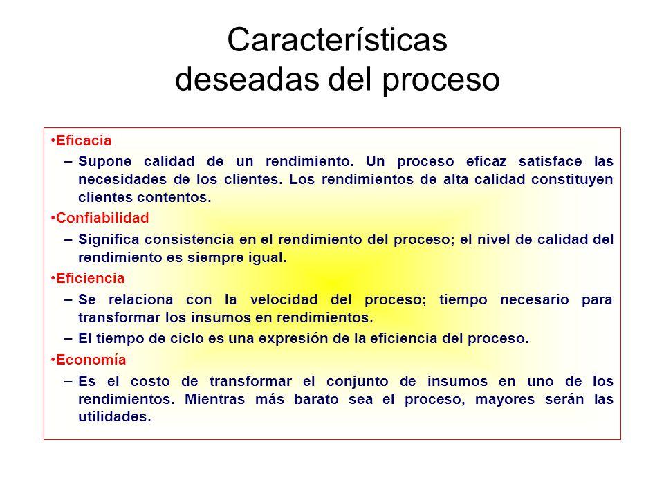 Características deseadas del proceso Eficacia –Supone calidad de un rendimiento. Un proceso eficaz satisface las necesidades de los clientes. Los rend