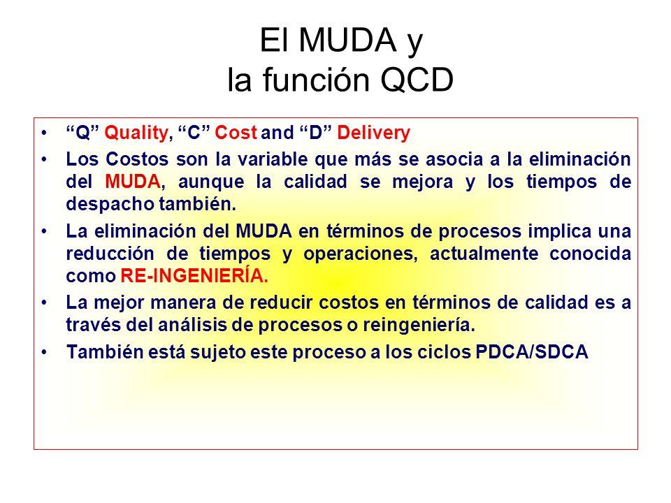 El MUDA y la función QCD Q Quality, C Cost and D Delivery Los Costos son la variable que más se asocia a la eliminación del MUDA, aunque la calidad se