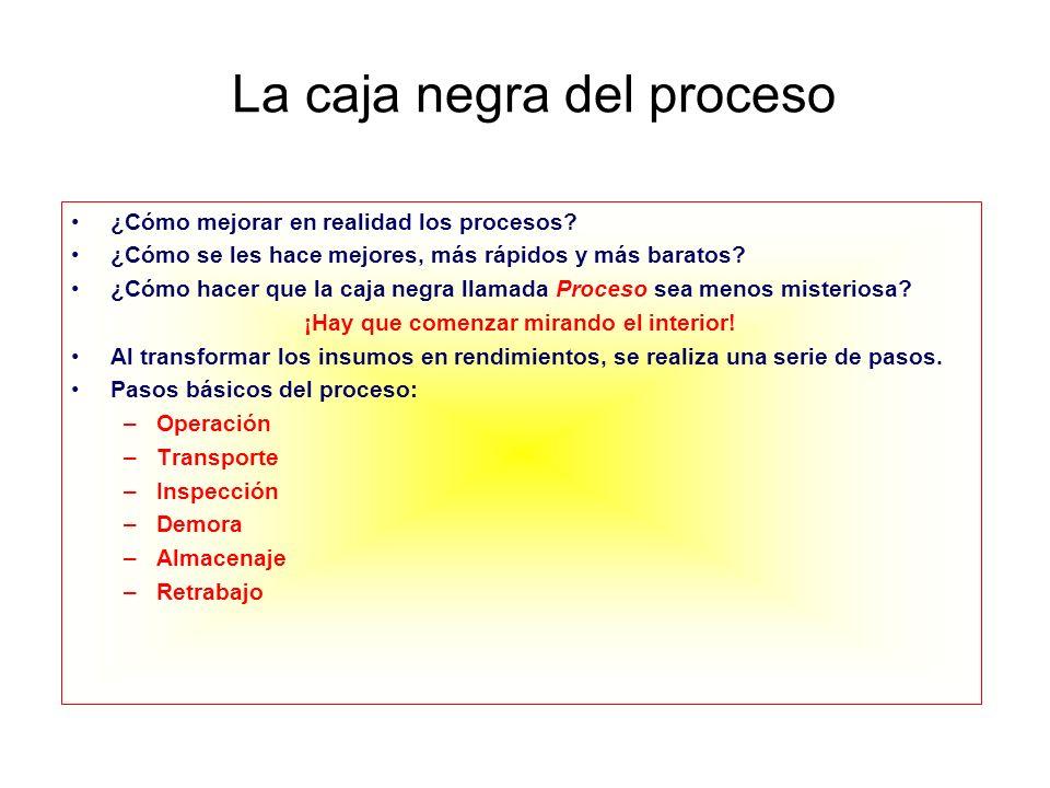 La caja negra del proceso ¿Cómo mejorar en realidad los procesos? ¿Cómo se les hace mejores, más rápidos y más baratos? ¿Cómo hacer que la caja negra