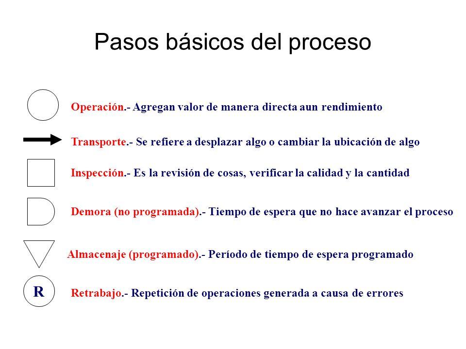 Pasos básicos del proceso R Operación.- Agregan valor de manera directa aun rendimiento Transporte.- Se refiere a desplazar algo o cambiar la ubicació