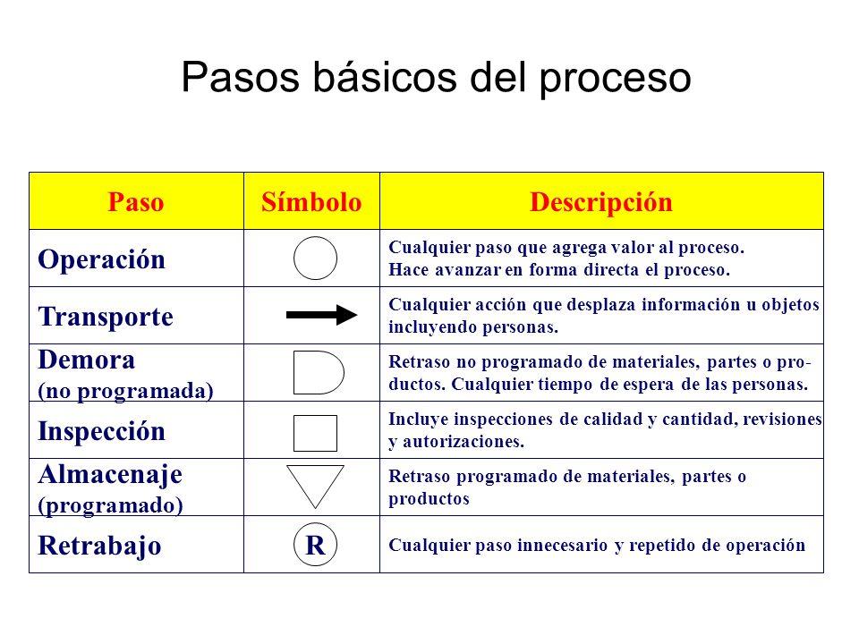 Pasos básicos del proceso Retraso no programado de materiales, partes o pro- ductos. Cualquier tiempo de espera de las personas. Cualquier paso que ag