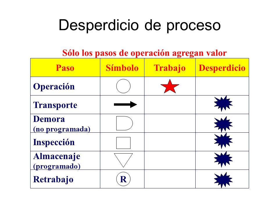 Desperdicio de proceso Paso Demora (no programada) Operación Transporte Almacenaje (programado) Inspección Retrabajo Símbolo R TrabajoDesperdicio Sólo