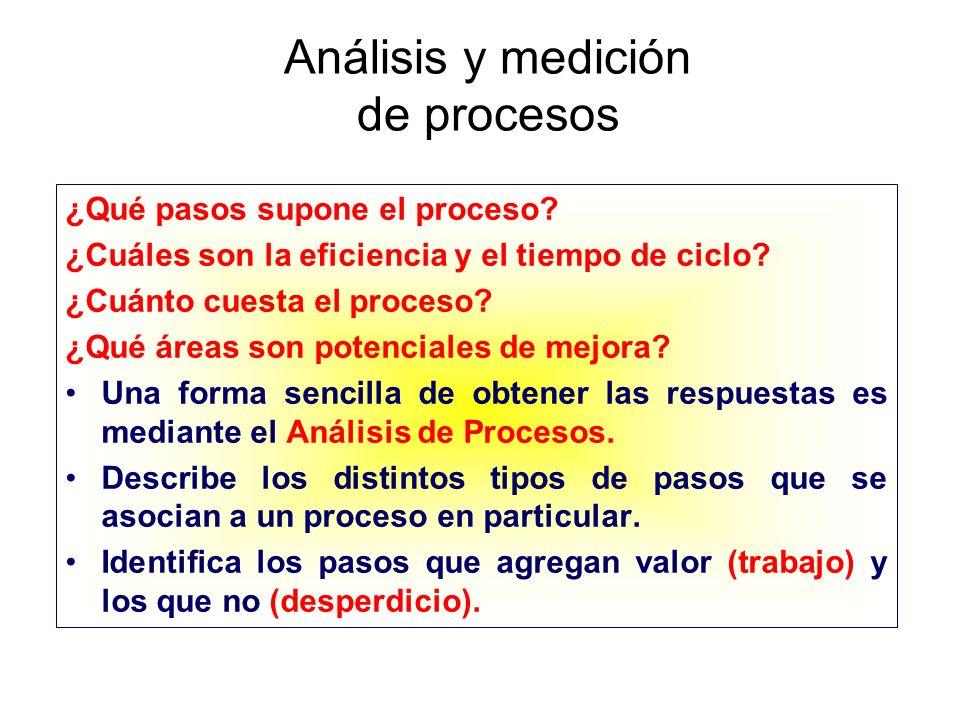 Análisis y medición de procesos ¿Qué pasos supone el proceso? ¿Cuáles son la eficiencia y el tiempo de ciclo? ¿Cuánto cuesta el proceso? ¿Qué áreas so