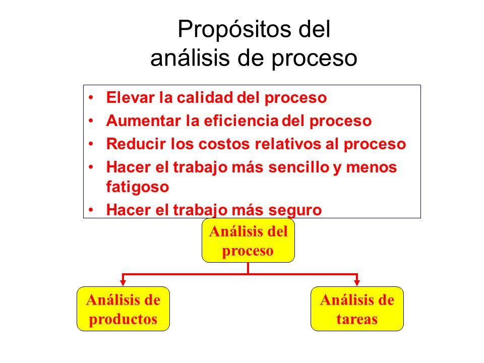 Propósitos del análisis de proceso Elevar la calidad del proceso Aumentar la eficiencia del proceso Reducir los costos relativos al proceso Hacer el t