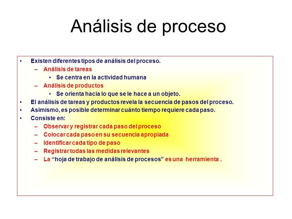 Análisis de proceso Existen diferentes tipos de análisis del proceso. –Análisis de tareas Se centra en la actividad humana –Análisis de productos Se o
