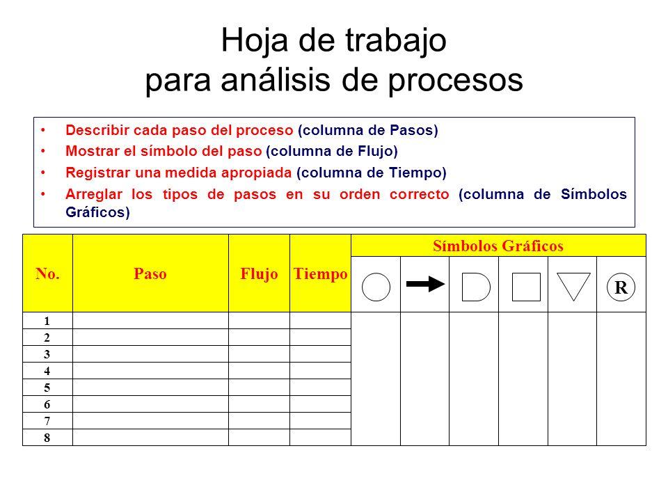 Hoja de trabajo para análisis de procesos Describir cada paso del proceso (columna de Pasos) Mostrar el símbolo del paso (columna de Flujo) Registrar