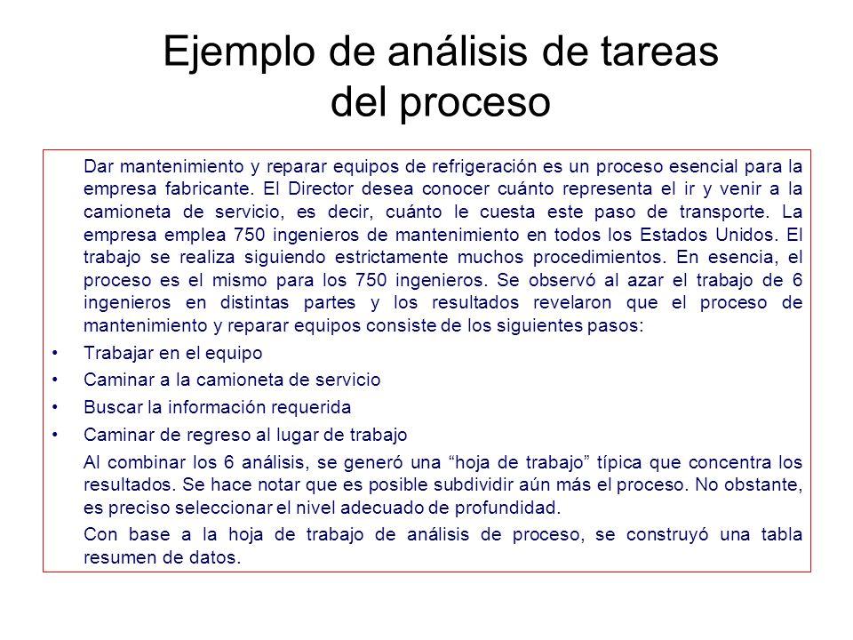 Ejemplo de análisis de tareas del proceso Dar mantenimiento y reparar equipos de refrigeración es un proceso esencial para la empresa fabricante. El D
