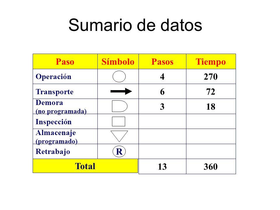 Sumario de datos Paso Demora (no programada) Operación Transporte Almacenaje (programado) Inspección SímboloPasos 3 4 6 Tiempo 18 270 72 R Retrabajo 1