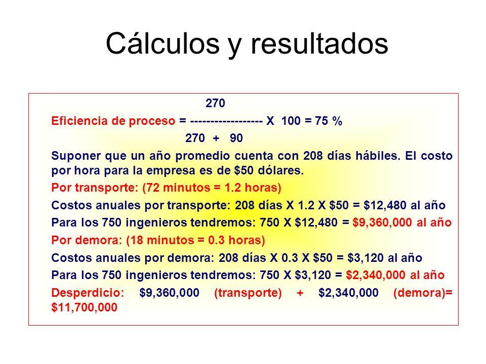 Cálculos y resultados 270 Eficiencia de proceso = ------------------ X 100 = 75 % 270 + 90 Suponer que un año promedio cuenta con 208 días hábiles. El