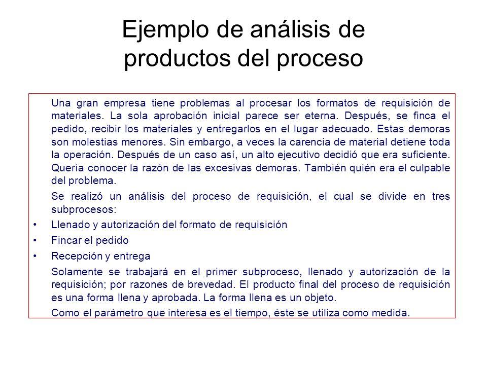 Ejemplo de análisis de productos del proceso Una gran empresa tiene problemas al procesar los formatos de requisición de materiales. La sola aprobació