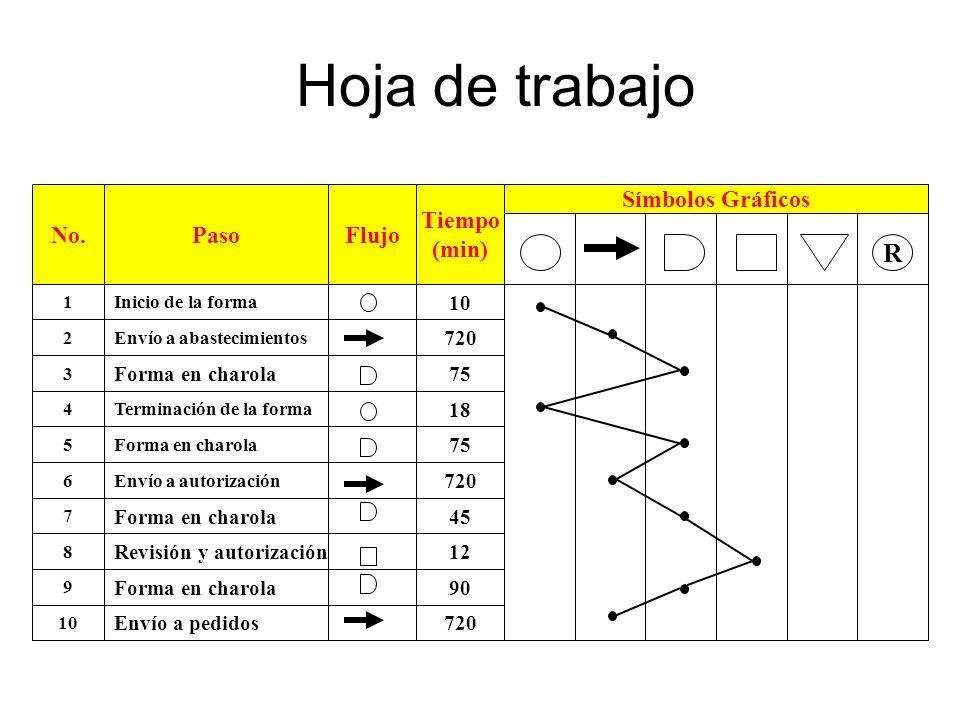 Hoja de trabajo No.PasoFlujo Tiempo (min) Símbolos Gráficos R 10 720 18 75 720 12 45 90 720 1Inicio de la forma 2Envío a abastecimientos 4Terminación